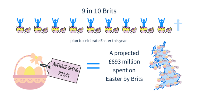 Consumers To Spend More Than $18B On Easter Gifts