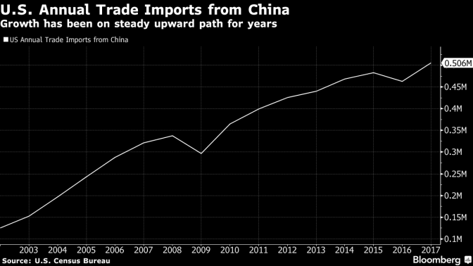 China Responds To Trump Tariffs With List Of 128 US Products To Target